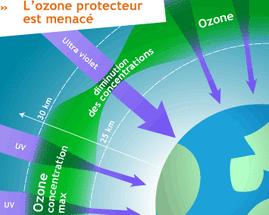 Covoiturage les cons quences de l utilisation de la - Distance entre la terre et la couche d ozone ...